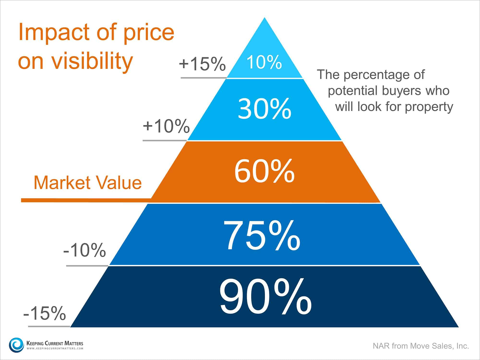 The Impact of Price in Real Estate, Stacy Snively, ZVilleHomes.com